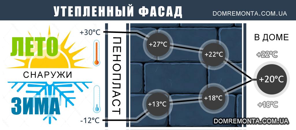 утепленный пенопластом фасад